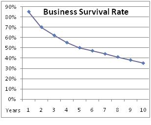 Business Survival Rate