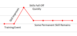 why-skills-fall-off-without-reinforcement