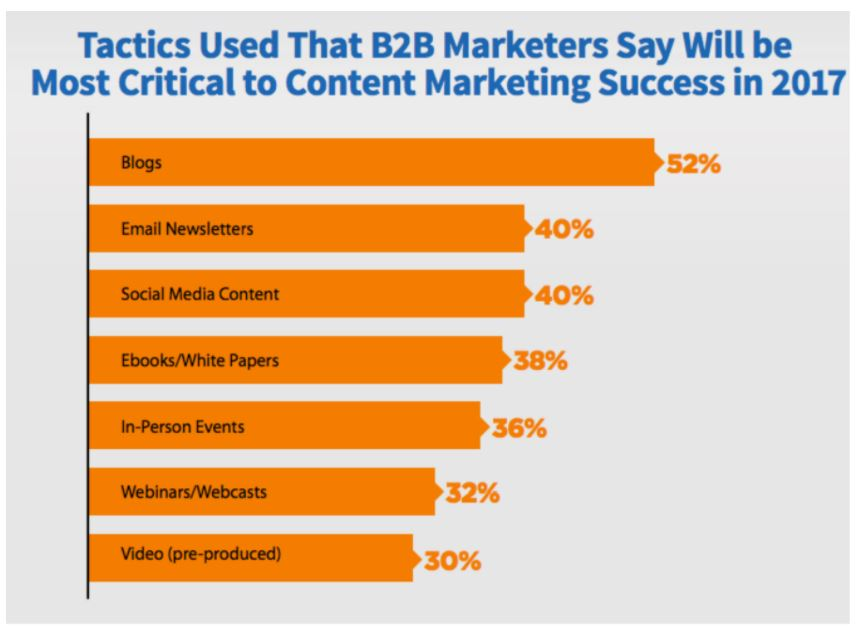 b2c-content-marketing