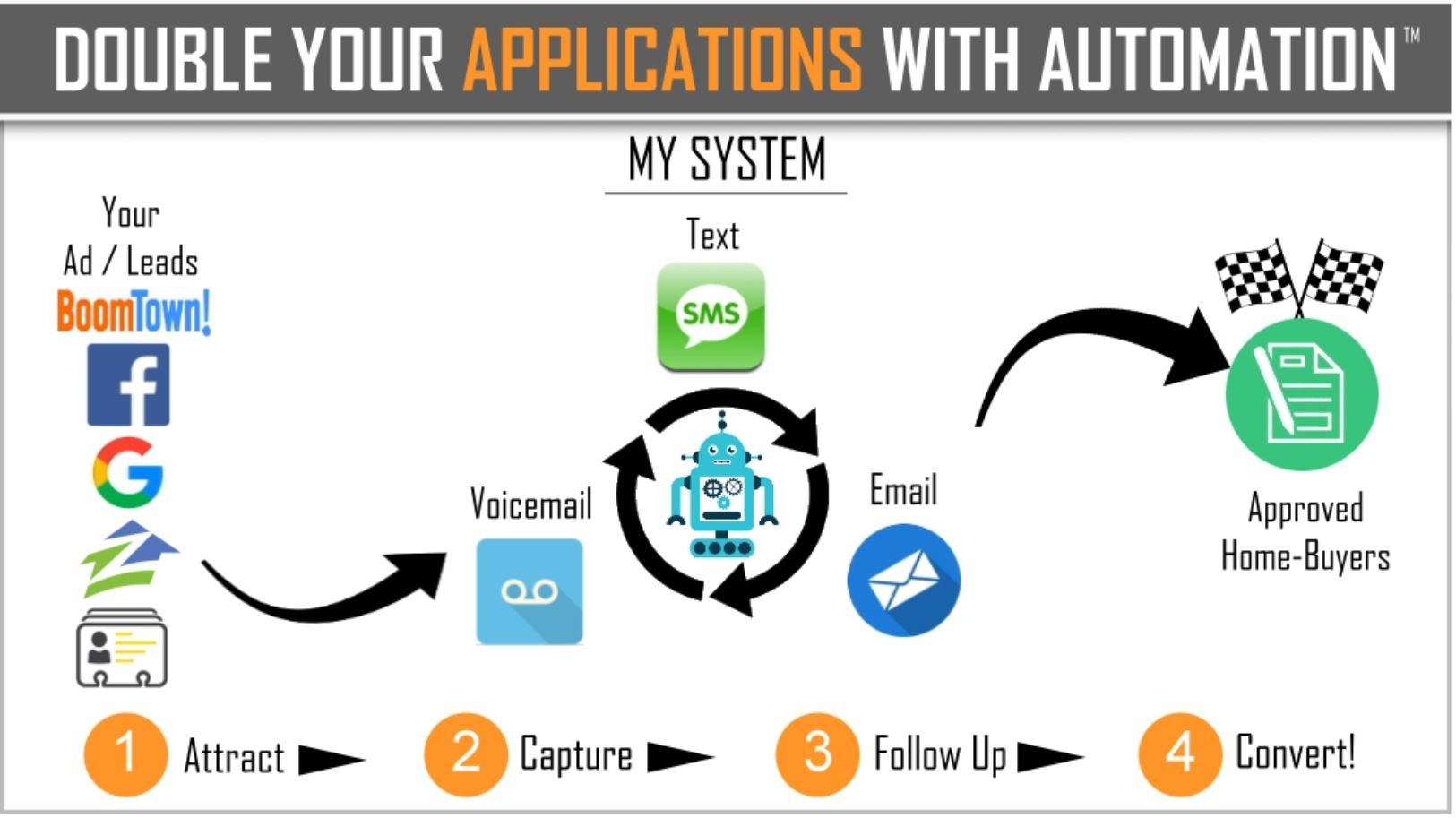 automation for banking and mortgage operations image